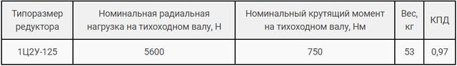 Технічні характеристики редуктора Ц2В-125 і 1Ц2У-125 картинка