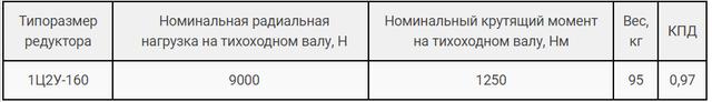 Технические характеристики редуктора Ц2У-160 и 1Ц2У-160 картинка