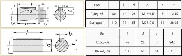 Приєднувальні розміри валів редуктора 1Ц2У-160 і Ц2В-160 креслення