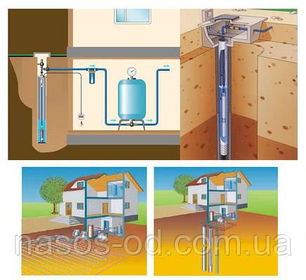Выбор материалов и оборудования для водопровода на дачном участке