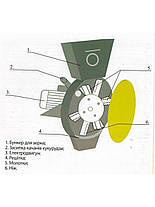 Крупорушка Вегис Фермер Д-1 (зерно, початки кукурузы), фото 3