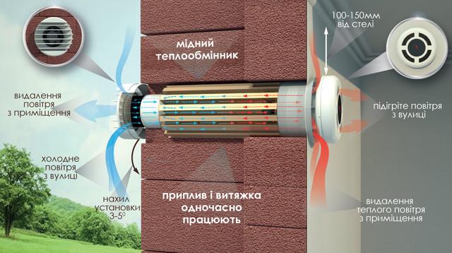 схема рекуператора прана-150 в разрезе