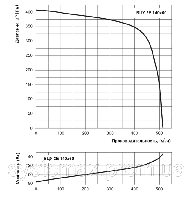 Аэродинамические характеристики Вентс ВЦУ 2Е 140х60 (аэродинамика, диаграмма)