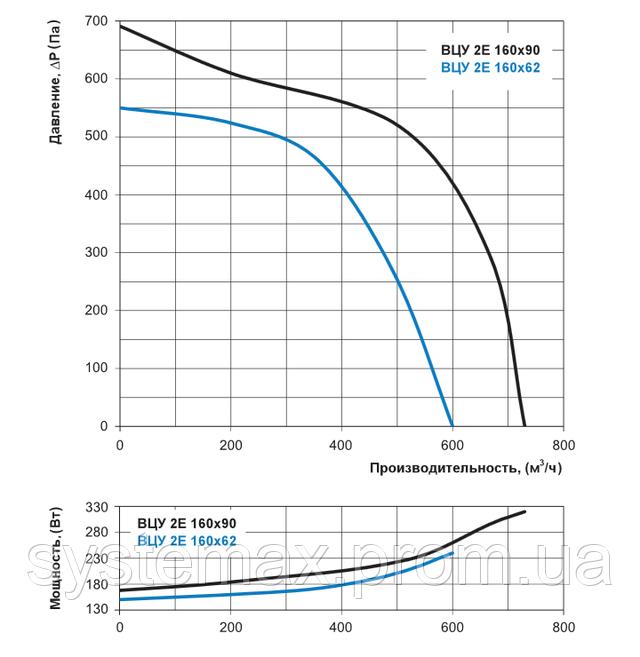 Аэродинамические характеристики Вентс ВЦУ 2Е 160х62 (аэродинамика, диаграмма)