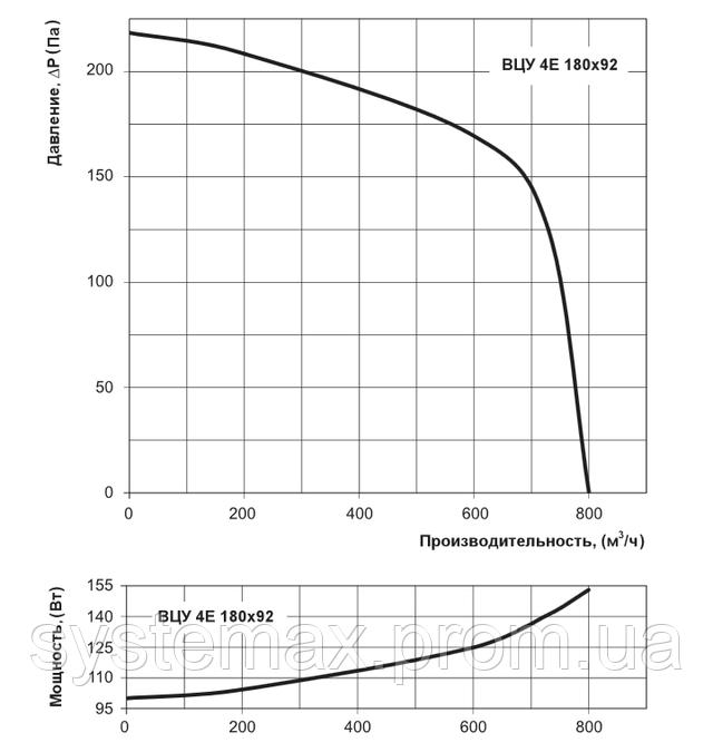 Аэродинамические характеристики Вентс ВЦУ 4Е 180х92 (аэродинамика, диаграмма)