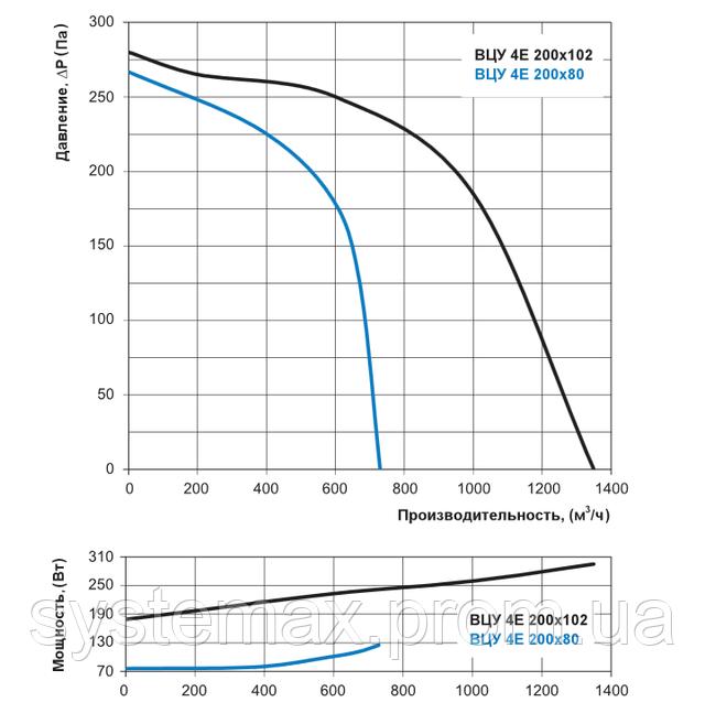 Аэродинамические характеристики Вентс ВЦУ 4Е 200х80 (аэродинамика, диаграмма)