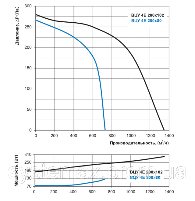 Аэродинамические характеристики Вентс ВЦУ 4Е 200х102 (аэродинамика, диаграмма)