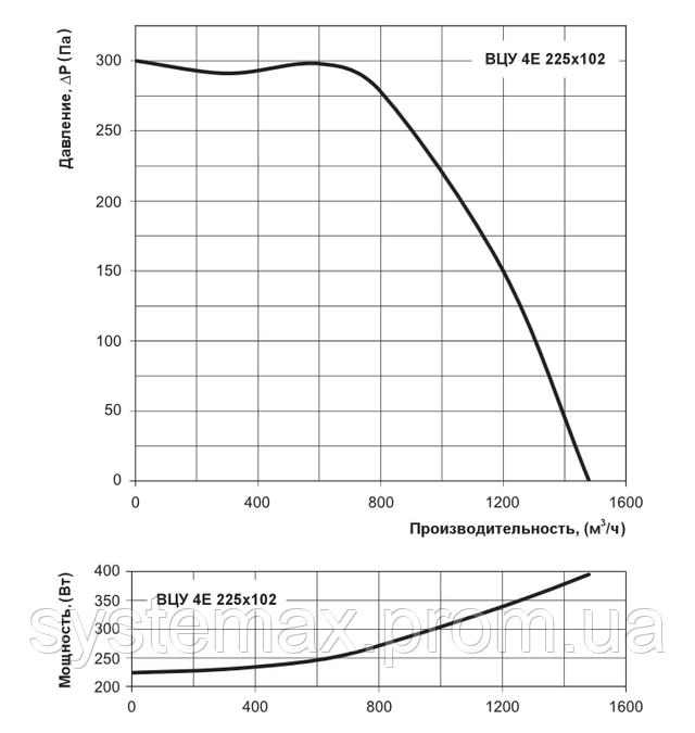 Аэродинамические характеристики Вентс ВЦУ 4Е 225х102 (аэродинамика, диаграмма)