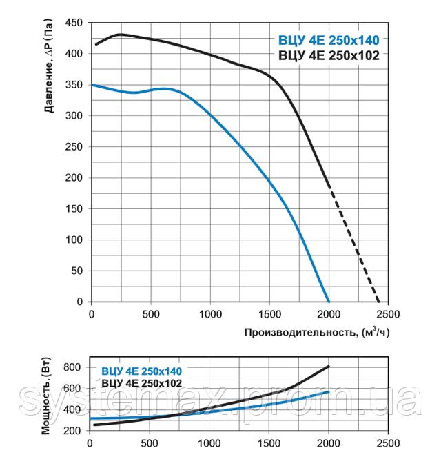 Аэродинамические характеристики Вентс ВЦУ 4Е 250х102 (аэродинамика, диаграмма)