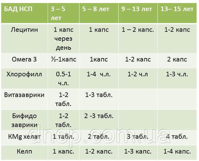 Таблица дозировок. Картинка 5.