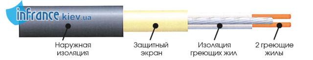 конструкция кабеля EXTHERM ЕТ ЕСО