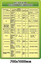 Стенд Количество физических величин (зеленый)