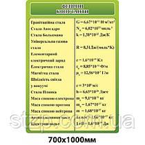 Стенд Физические константы (зеленый)