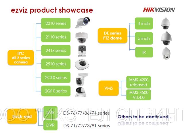 Модельный ряд поддерживаемый сервисом EzViz