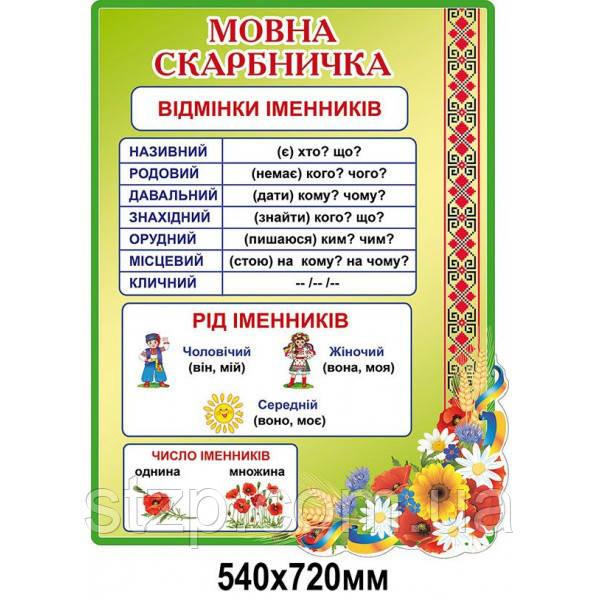 Стенд для начальной школы Украинский язык