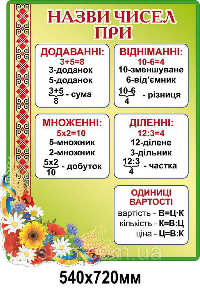 Стенд Названия чисел (салатовый)