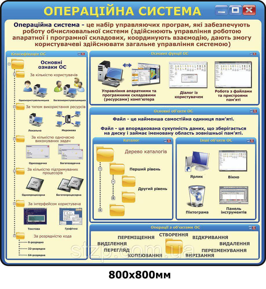 Стенд Операционная система