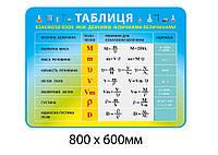 Таблиця Взаємозв'язок між певними фізичними величинами (блакитно-жовтий)