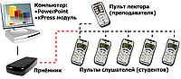 Система опроса и голосования «XPRESS»