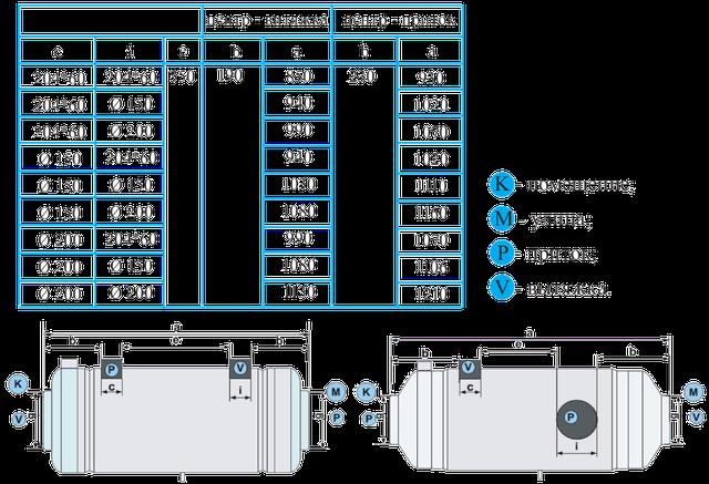 Габаритные размеры для монтажа, как внутренний модуль моделей (ВВ/ВА)