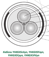КАБЕЛИ YHKGXSFoyn, YHKGXSFpyn, YHKGXStlyn, YHKGXSekyn, YHKGXSyn 0,6 / 1 кВ