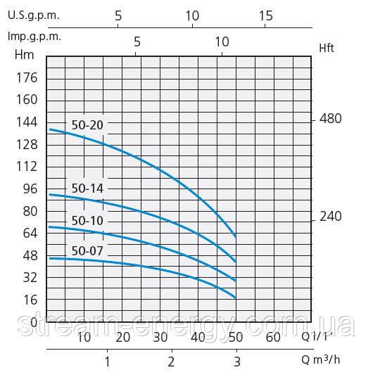 Насос для скважины Speroni SPM 50-07