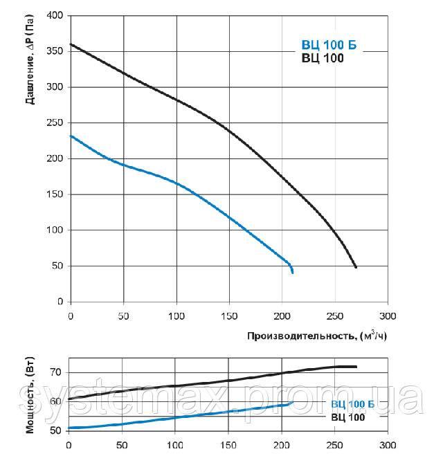 Аэродинамические характеристики Вентс ВЦ-ПК 100 (аэродинамика, диаграмма)