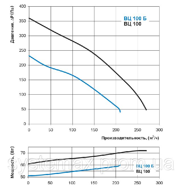 Аэродинамические характеристики Вентс ВЦ-ВН 100 (аэродинамика, диаграмма)