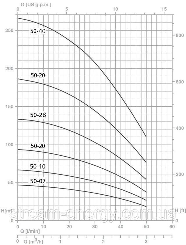 Насос для скважины Speroni график