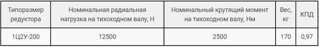 Технічні характеристики редуктора Ц2В-200 і 1Ц2У-200 картинка