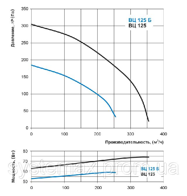 Аэродинамические характеристики Вентс ВЦ-ПК 125 (аэродинамика, диаграмма)