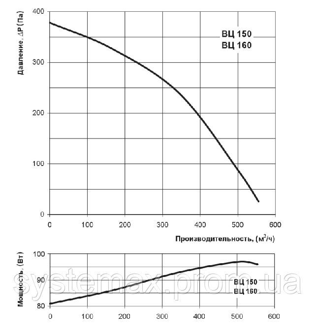 Аэродинамические характеристики Вентс ВЦ-ВК 150 (аэродинамика, диаграмма)