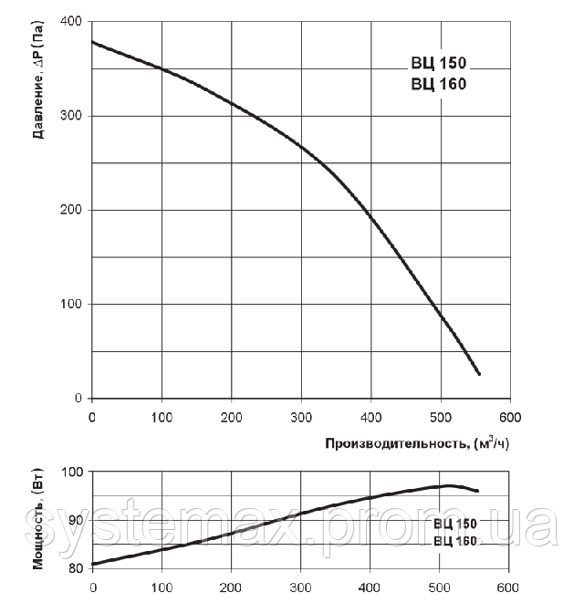 Аэродинамические характеристики Вентс ВЦ-ВН 150 (аэродинамика, диаграмма)