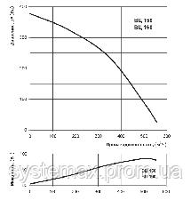 ВЕНТС ВЦ-ПК 160 (VENTS VC-PK 160) круглый канальный центробежный вентилятор, фото 2