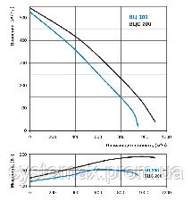 ВЕНТС ВЦ-ПК 200 (VENTS VC-PK 200) круглый канальный центробежный вентилятор, фото 2