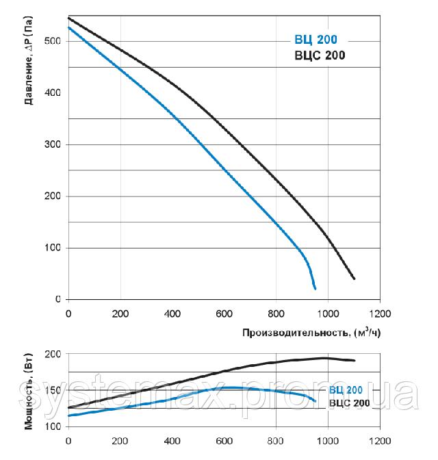 Аэродинамические характеристики Вентс ВЦ-ВК 200 (аэродинамика, диаграмма)