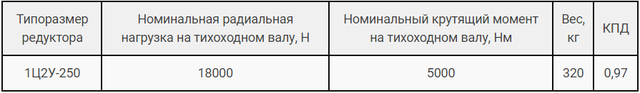 Технические характеристики редуктора Ц2У-250 и 1Ц2У-250 картинка