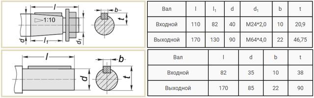 Присоединительные размеры валов редуктора 1Ц2У-250 и Ц2У-250 чертеж