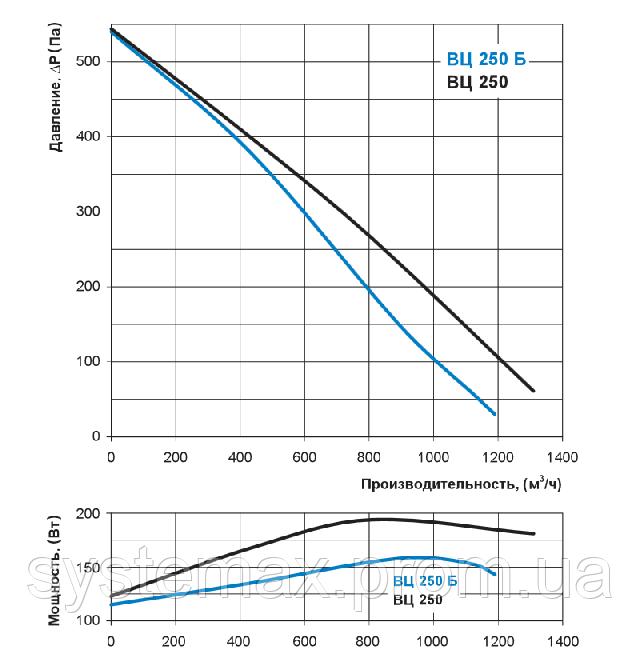 Аэродинамические характеристики Вентс ВЦ-ПК 250 Б (аэродинамика, диаграмма)