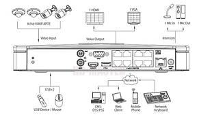 Комплект видеонаблюдения IP 8-ми канальный Dahua-PoE-KIT51, фото 3