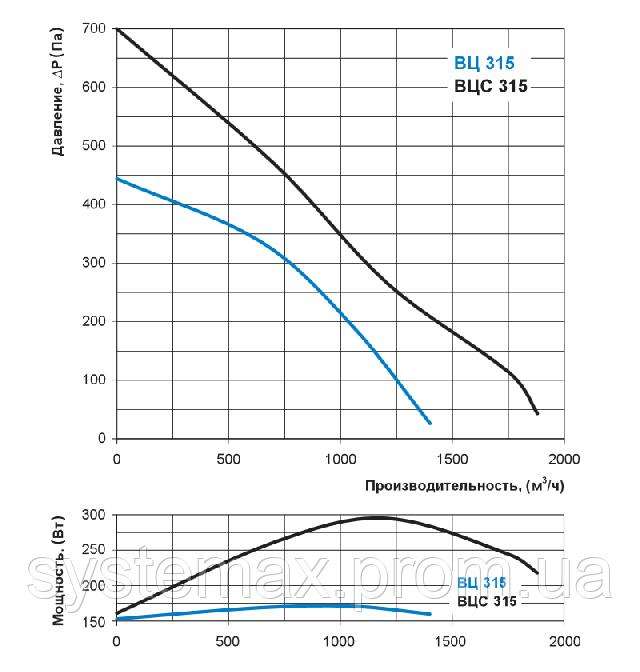 Аэродинамические характеристики Вентс ВЦ-ПН 315 (аэродинамика, диаграмма)
