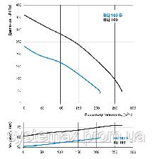 ВЕНТС ВЦ-ПН 100 Б (VENTS VC-PN 100 B) круглый канальный центробежный вентилятор, фото 2