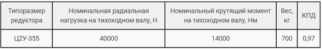 Технические характеристики редуктора Ц2У-355Н и 1Ц2У-355Н картинка