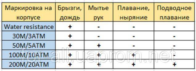 Таблица водонепроницаемости часов