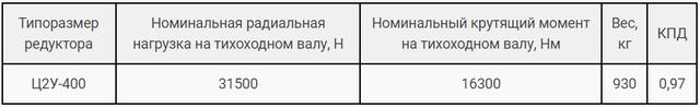Технічні характеристики редуктора Ц2В-400Н і 1Ц2У-400Н картинка