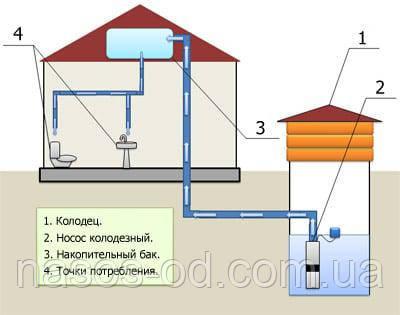 Колодезные насосы: система автоматического водоснабжения дома