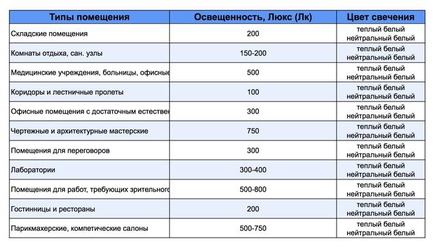 Нормы освещенности для различных типов помещений
