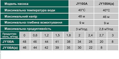 Насос центробежный VOLKS pumpe JY100A 1,1кВт чугун длинный, фото 2