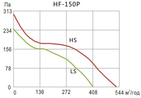 Аэродинамические показатели вентилятора Hon&Guan HF-150P (6″)