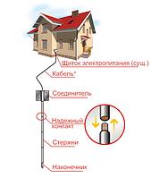 Штыревое заземление в частном доме ZUVER 4.4